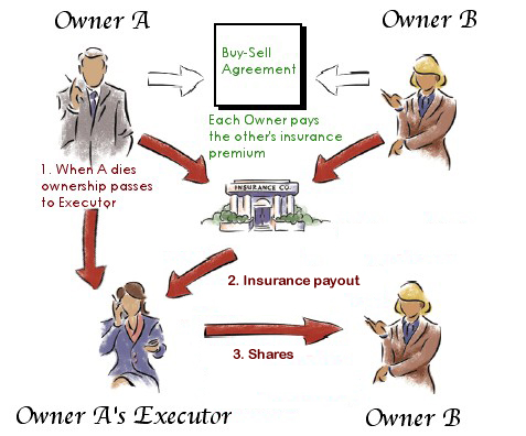 Liew Chambers Insurance Buy Sell